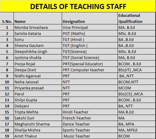teacher details
